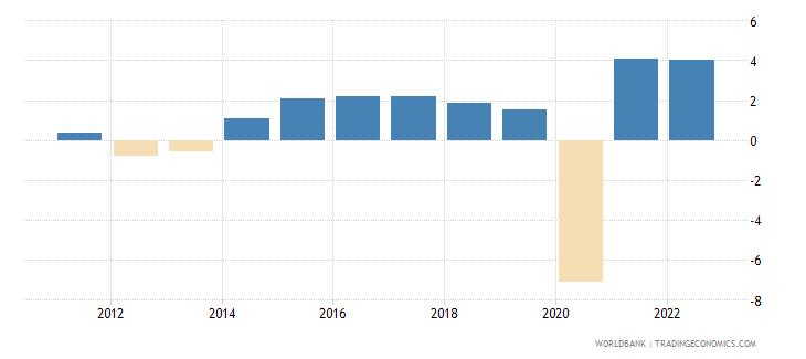 european union household final consumption expenditure annual percent growth wb data