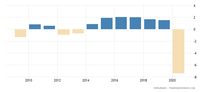 european union household final consumption expenditure per capita growth annual percent wb data