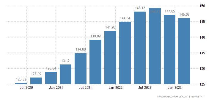 European Union House Price Index