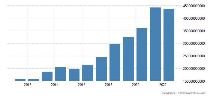european union ict service exports bop current us$ wb data