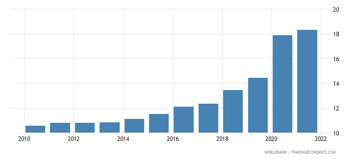 european union ict service exports percent of service exports bop wb data
