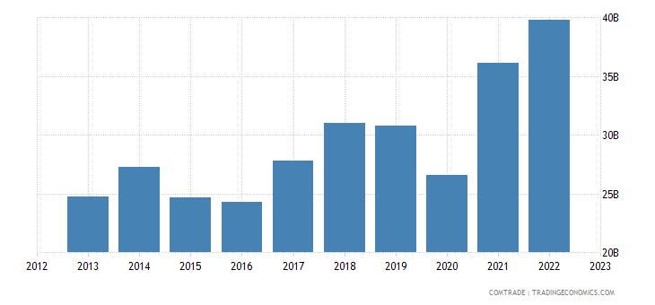 european union imports articles iron steel