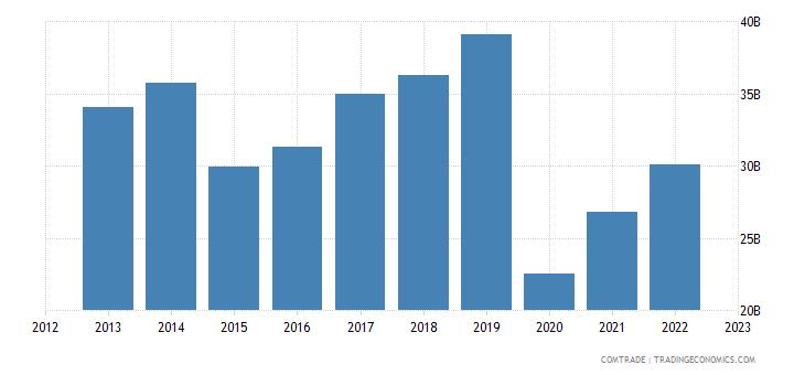 european union imports canada