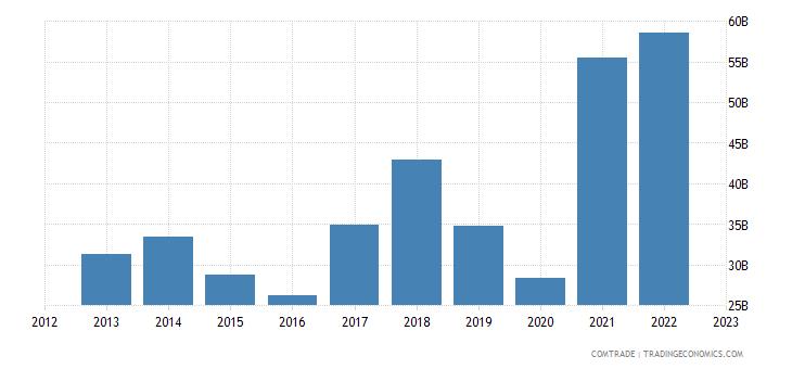 european union imports iron steel