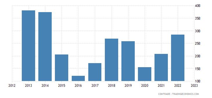 european union imports nigeria