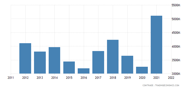 european union imports norway aluminum