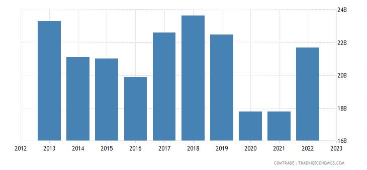 european union imports singapore