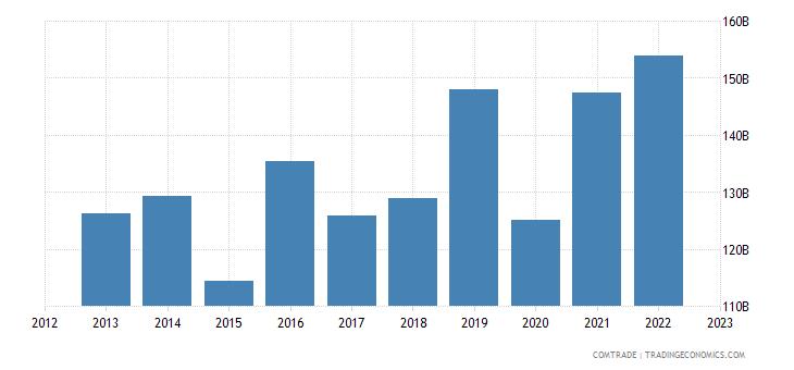 european union imports switzerland