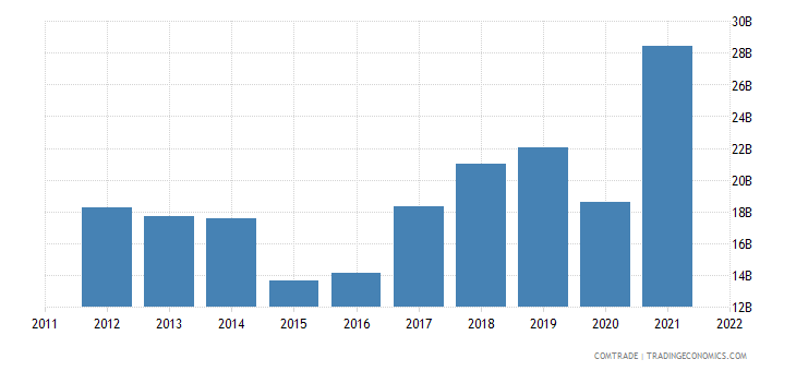 european union imports ukraine