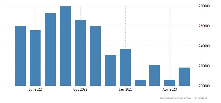 European Union Imports