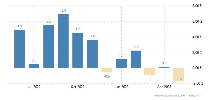 European Union Industrial Production