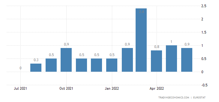 European Union Inflation Rate MoM