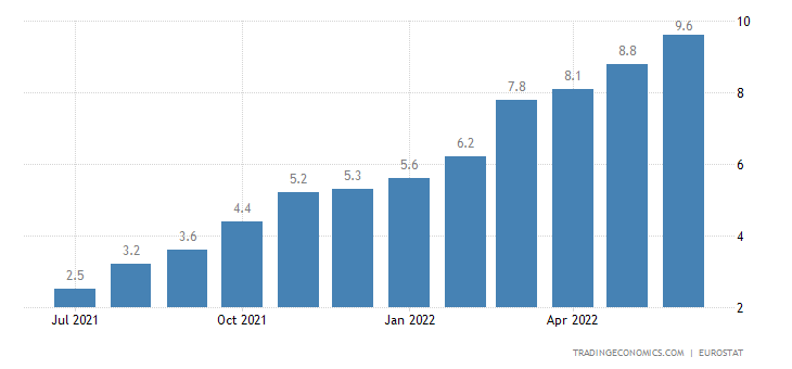 European Union Inflation Rate