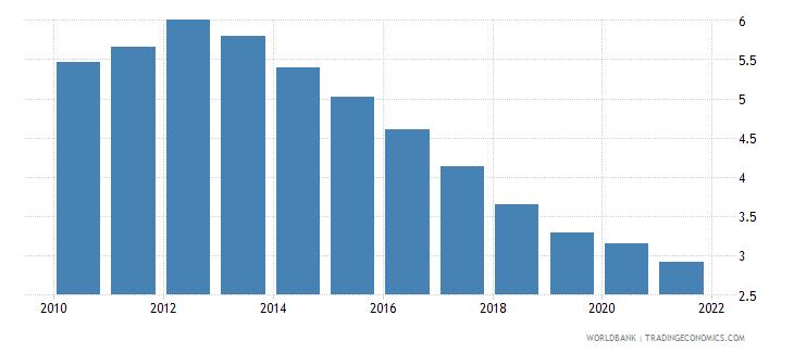 european union interest payments percent of revenue wb data