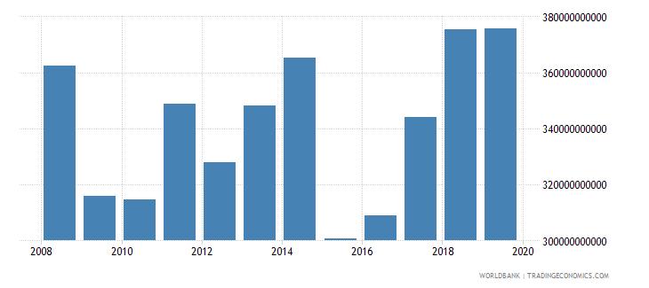 european union international tourism expenditures current us$ wb data