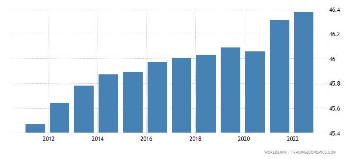 european union labor force female percent of total labor force wb data