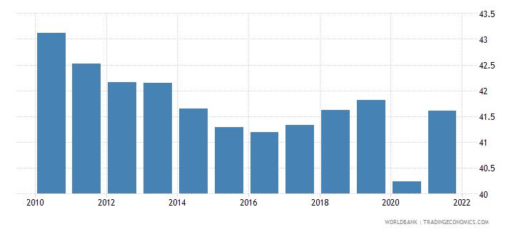european union labor force participation rate for ages 15 24 male percent national estimate wb data