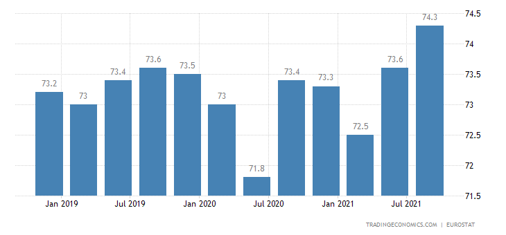 European Union Labor Force Participation Rate