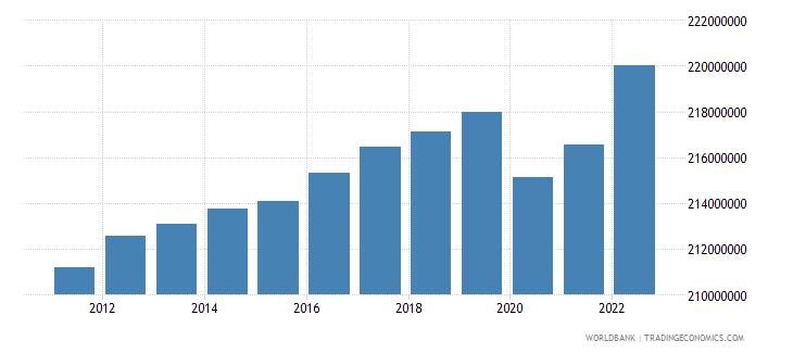 european union labor force total wb data