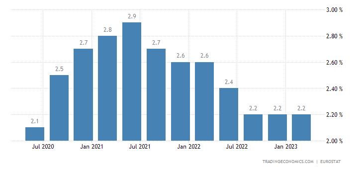 European Union Long Term Unemployment Rate
