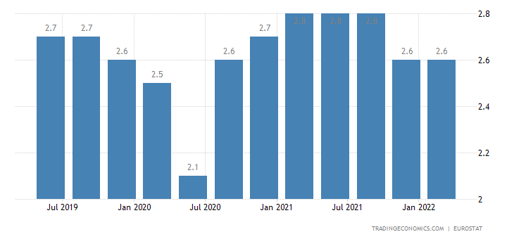 European Union Long Term Unemployment Rate