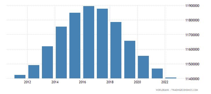european union male population 05 09 wb data
