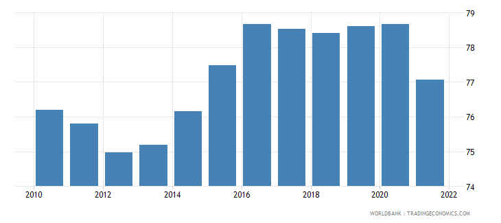 european union manufactures exports percent of merchandise exports wb data