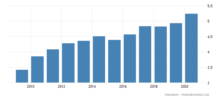 european union merchandise exports to developing economies in east asia  pacific percent of total merchandise exports wb data