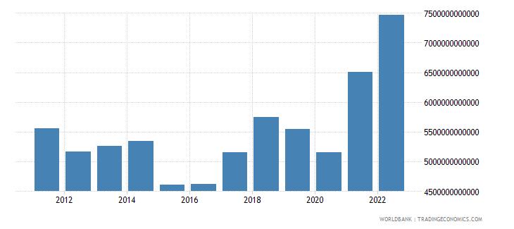 european union merchandise imports current us$ wb data