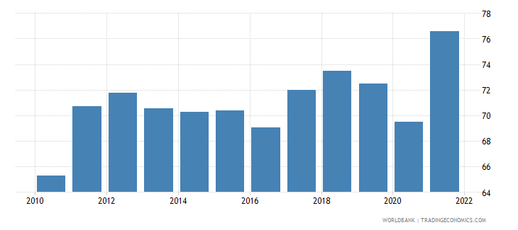 european union merchandise trade percent of gdp wb data