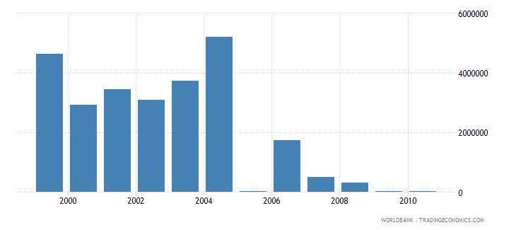 european union net bilateral aid flows from dac donors belgium current us$ wb data