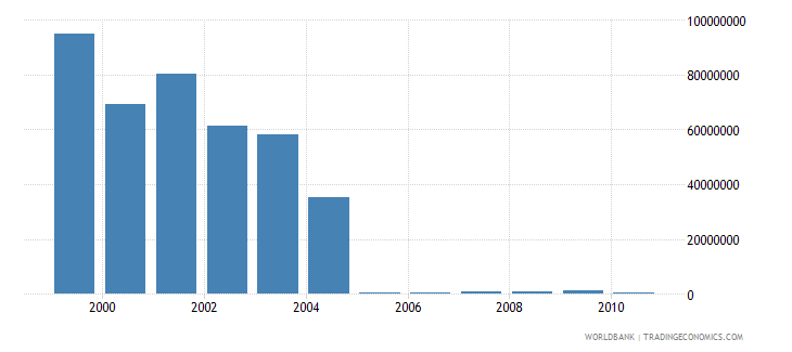 european union net bilateral aid flows from dac donors denmark current us$ wb data