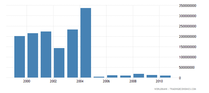 european union net bilateral aid flows from dac donors european union institutions current us$ wb data