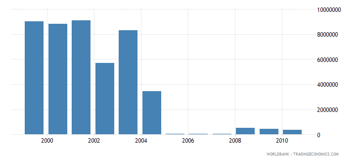 european union net bilateral aid flows from dac donors finland current us$ wb data