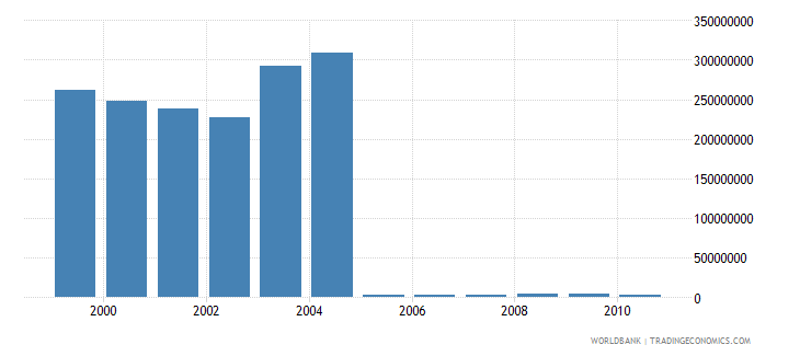 european union net bilateral aid flows from dac donors france current us$ wb data