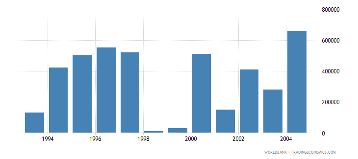 european union net bilateral aid flows from dac donors ireland current us$ wb data