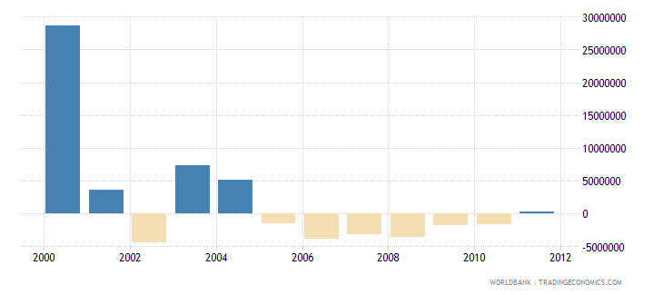 european union net bilateral aid flows from dac donors italy current us$ wb data