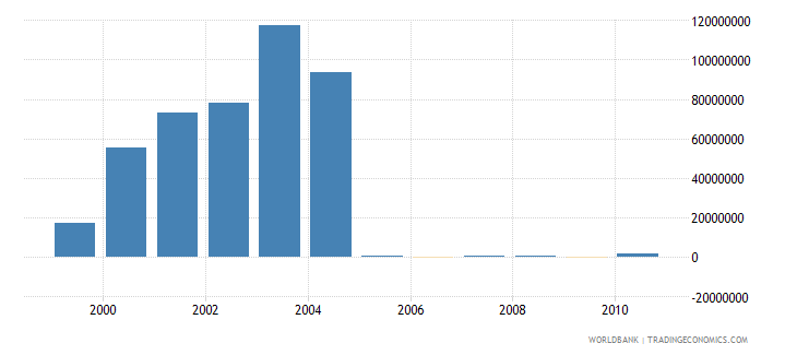 european union net bilateral aid flows from dac donors japan current us$ wb data