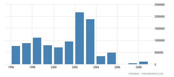 european union net bilateral aid flows from dac donors luxembourg current us$ wb data