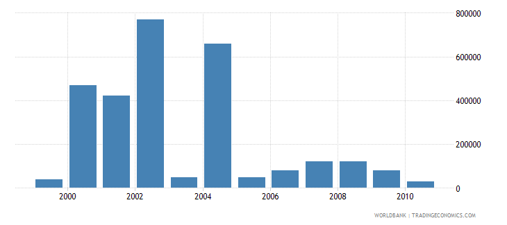 european union net bilateral aid flows from dac donors portugal current us$ wb data