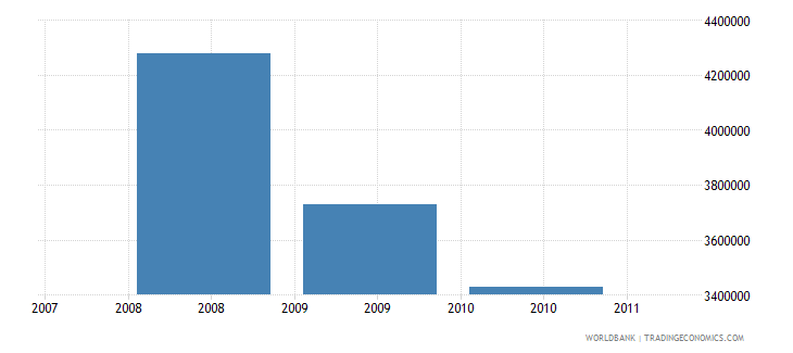 european union net bilateral aid flows from dac donors slovenia current us$ wb data