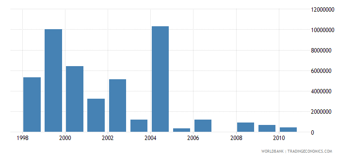 european union net bilateral aid flows from dac donors spain current us$ wb data