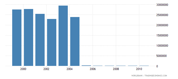 european union net bilateral aid flows from dac donors switzerland current us$ wb data