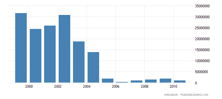 european union net bilateral aid flows from dac donors united kingdom current us$ wb data