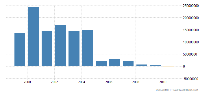european union net bilateral aid flows from dac donors united states current us$ wb data