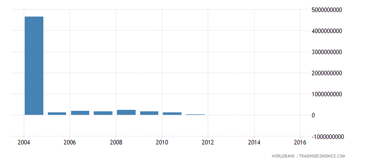 european union net official development assistance and official aid received current us$ wb data