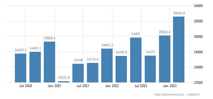 European Union Part Time Employment