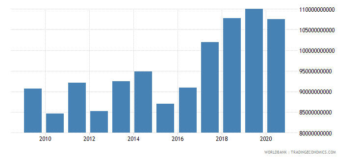 european union personal remittances paid current us$ wb data