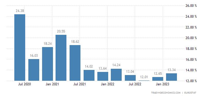 European Union Gross Household Saving Rate