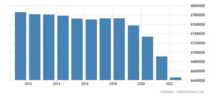 european union population ages 0 14 total wb data